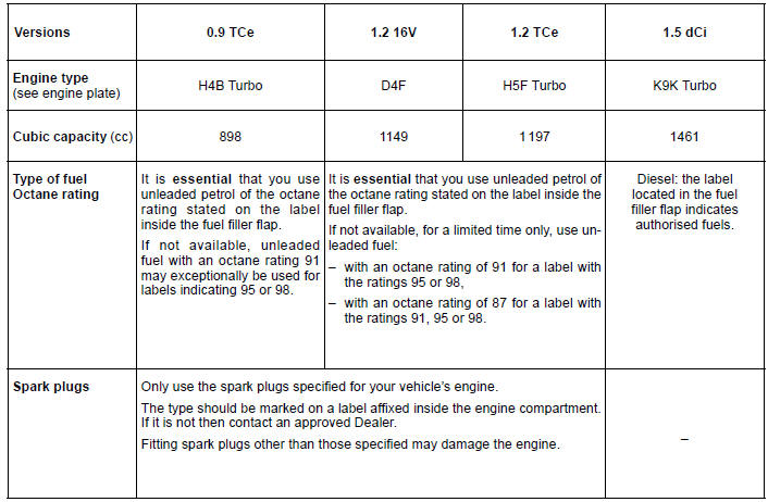 Renault Clio. Engine specifications