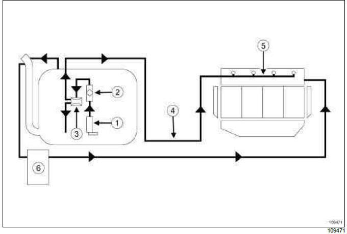 Renault Clio - Fuel Circuit  Operating Diagram