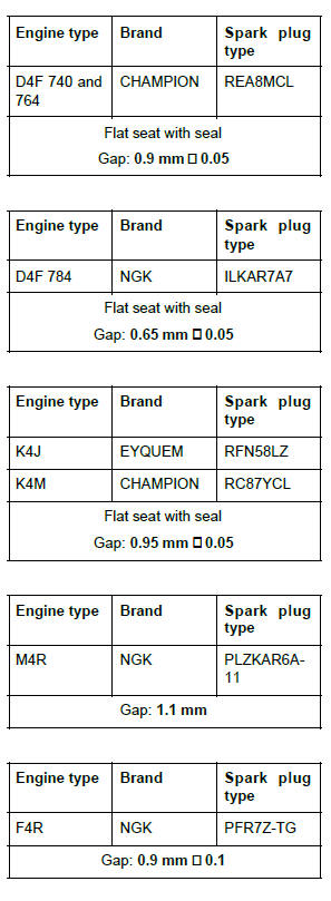 Renault Clio. Ignition: Specifications