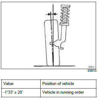 Renault Clio. Rear axle assembly: Adjustment values